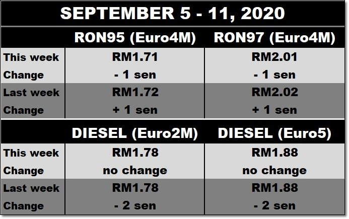 fuel-price-updates-for-september-5-–-11,-2020
