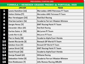 f1-(round-12):-preview-&-starting-grid-for-2020-portuguese-grand-prix