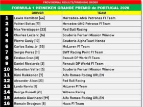 f1-(round-12):-results-and-highlights-of-2020-portuguese-grand-prix