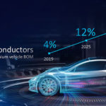car-chips-could-end-up-accounting-for-20%-of-premium-vehicle-bill-of-materials